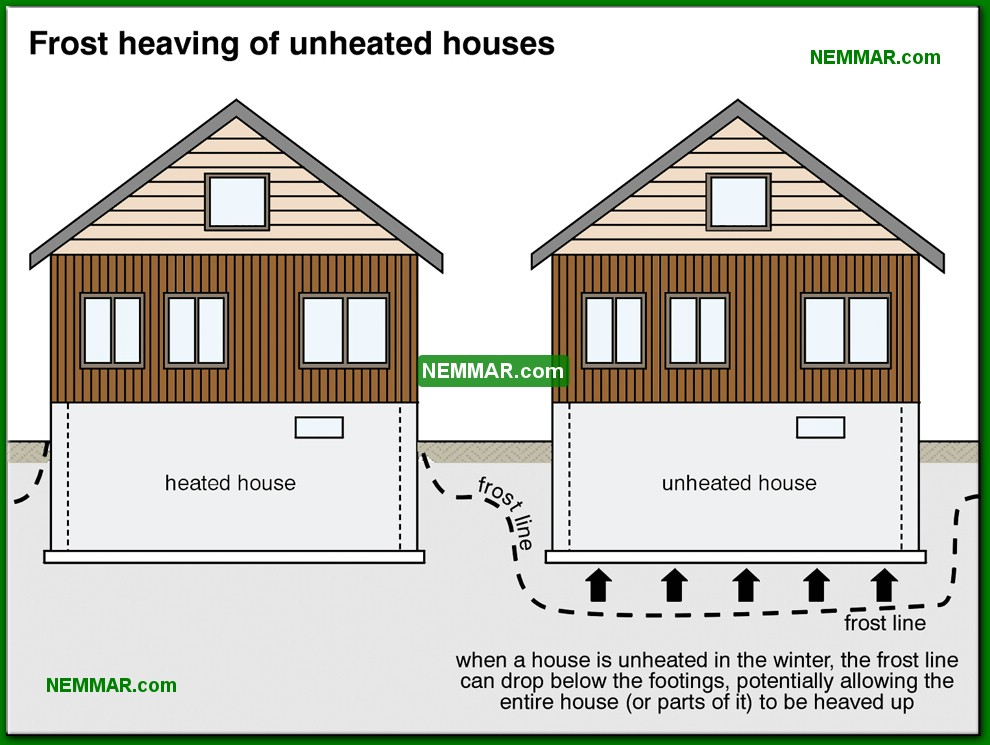 0205-co-Frost-heaving-of-unheated-houses---Description---Footings-and-Foundations---Structure.jpg
