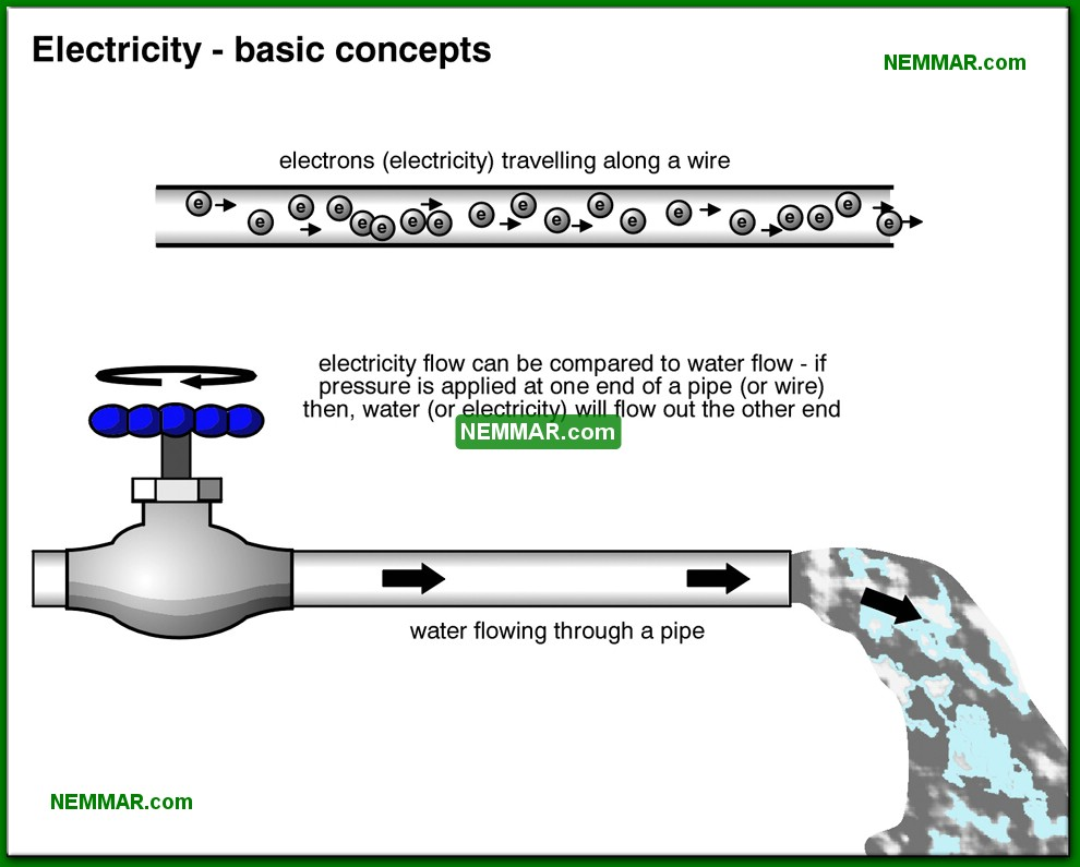 0501-co-Electricity---basic-concepts---The-Basics-Of-Electricity---Service-Drop-and-Service-Entrance---Electrical.jpg