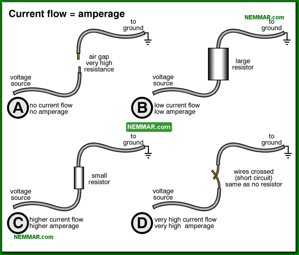 0504-co-Current-flow-equals-amperage---The-Basics-Of-Electricity---Service-Drop-and-Service-Entrance---Electrical.jpg