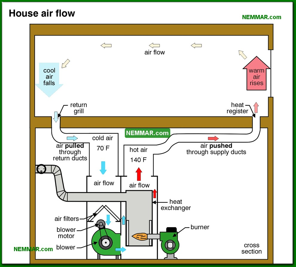 0711-co-House-air-flow---Introduction---Furnaces---Gas-and-Oil---Heating.jpg