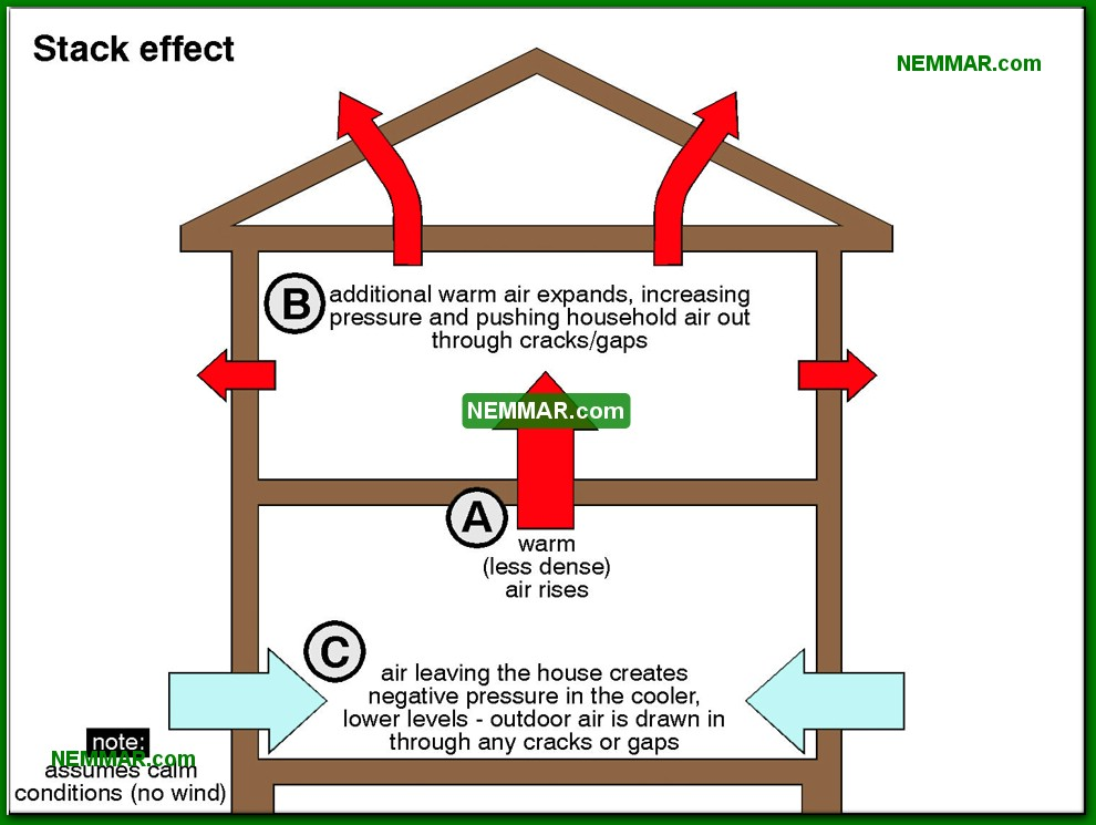 1313-co-Stack-effect---The-Basics---Insulation---Insulation.jpg