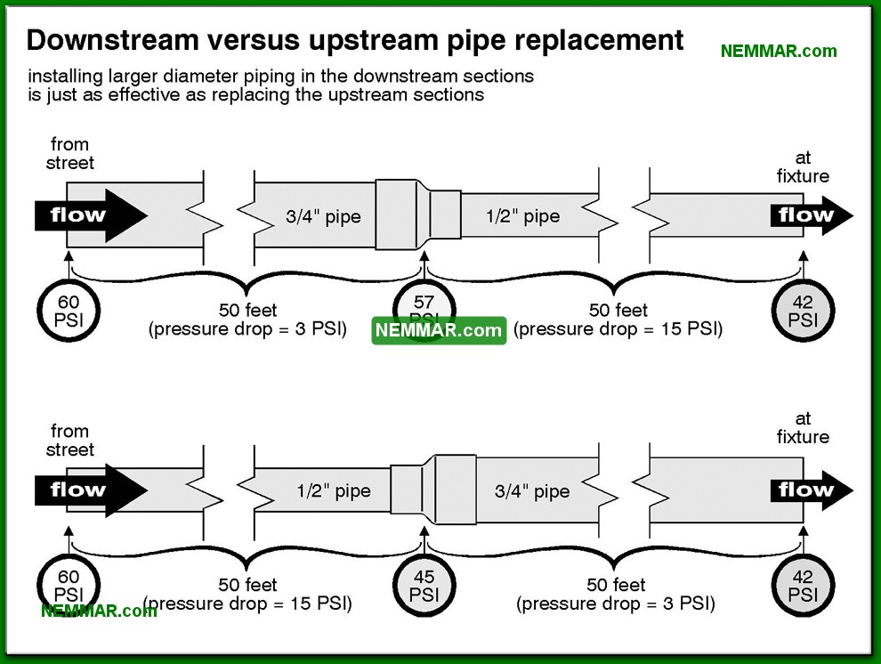 1505-co-Downstream-versus-upstream-pipe-replacement---Flow-and-Pressure---Supply-Plumbing---Plumbing.jpg